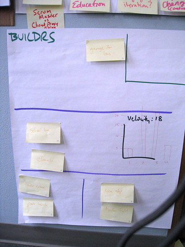 Task board showing 3 sprints of stories and a velocity chart