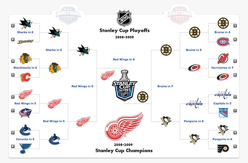 My NHL Predictions (Fancy Edition)