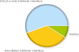 adwords ui poll