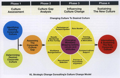 reflective review organisational change A global electronics manufacturer seemed to live in a perpetual state of re-organization introducing a new line of communication devices for the asian market required reorienting its sales, marketing, and support functions.