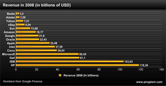 ms revenue