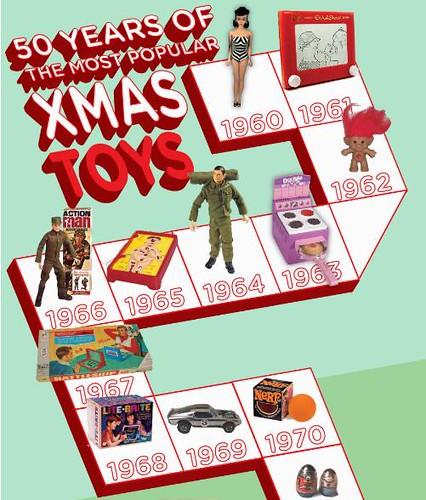 most popular toys over the years