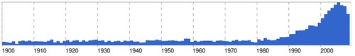 "Google News Trend Of Articles That Mention The Word ""Suck"" Or ""Sucks"" 1900-2008"
