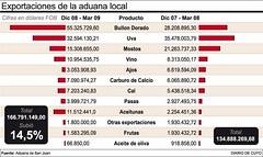 En los peores meses de crisis San Juan exportó más que 2008