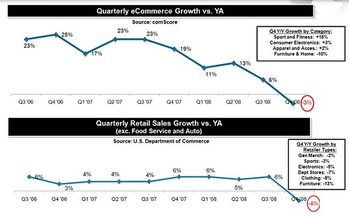 ecommerce growth vs eyar ago