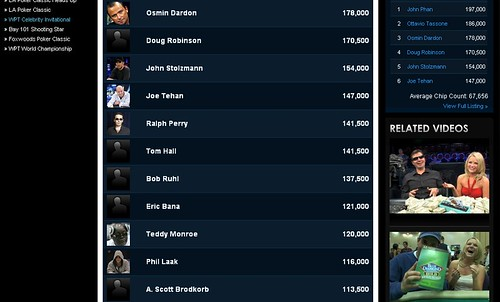 Scott is 12th in Chips after Day 1