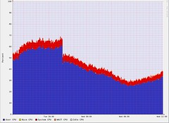 Drop in CPU usage after migration of Flickr from PHP 4 to PHP 5