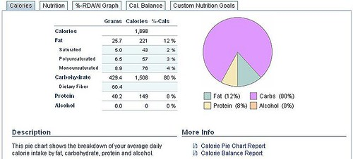 Percentages of Protein, Fat and Carbs