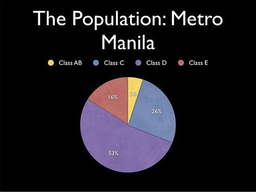 metro manila demographics