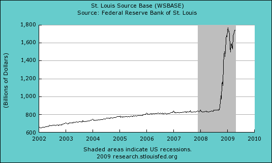 St Louis Monetary Base 418