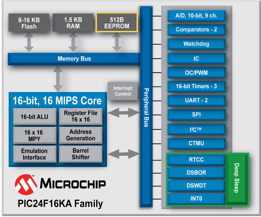 The Worlds Most Recently Posted Photos Of Pic And Pic24f Flickr 8 Bit Alu Block Diagram Pic24f16ka102 16 Mcu Family Microchip Technology Tags Mobile Portable