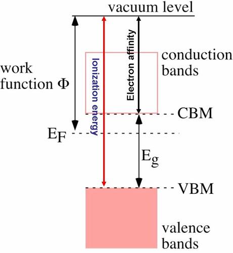 fermi level in doped silicon