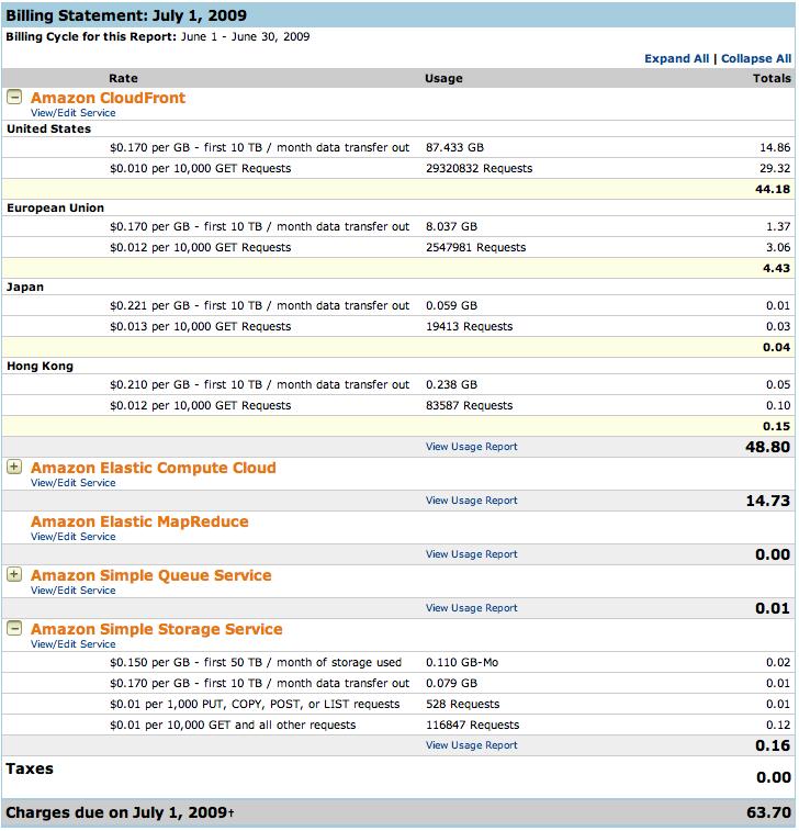 Consumos 2009-06 en AWS