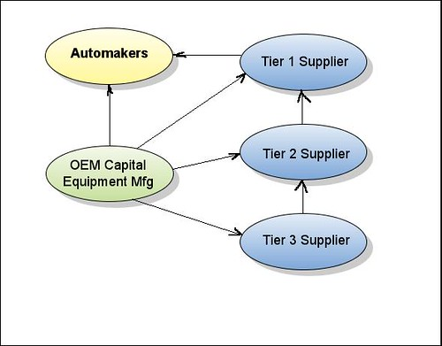 Chart, automotive industry supply chain