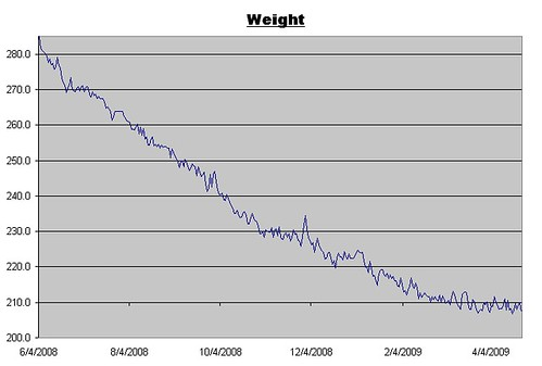 Weight Log for April 24, 2009