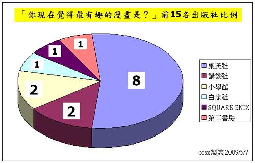 090507 - 調查日本全國6000人:「你現在覺得最有趣的漫畫是?」前15名排行榜正式出爐,《集英社》是最大贏家