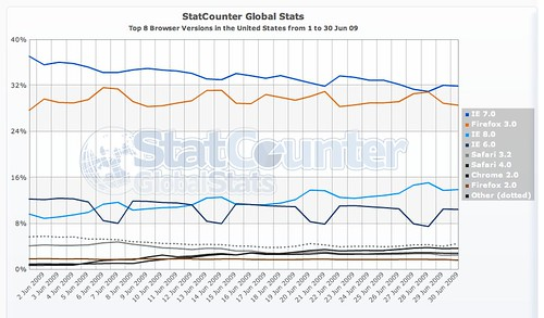 us-browser-jun1-303009