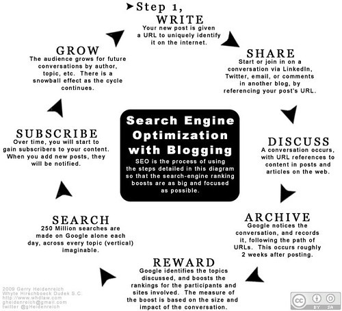 Search Engine Optimization with Blogging