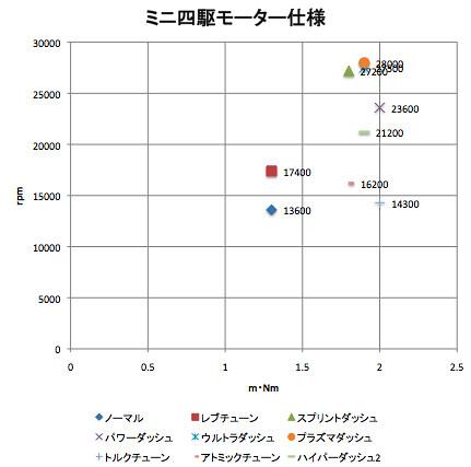 ミニ四駆モーター仕様グラフ