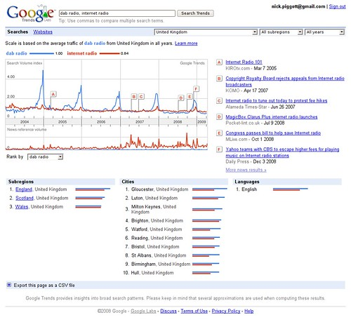 Google Trends for DAB Radio & Internet Radio in the UK