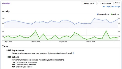 Google Local Business Center - Analytics