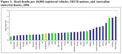 2006 Fatality Indices of OECD Nations