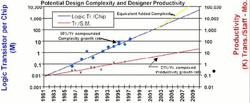 Chart of Sematech Potential Design Complexity and Designer Productivity in Semiconductors