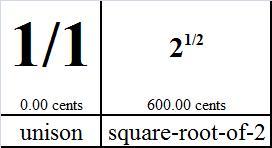 UnisonAndSquareRootOf2-numerical