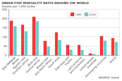 Child mortality graph