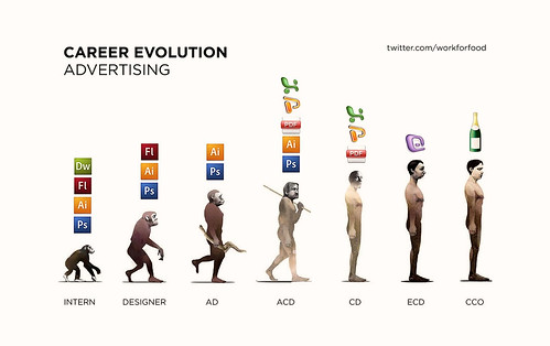 Career Evolution - Advertising