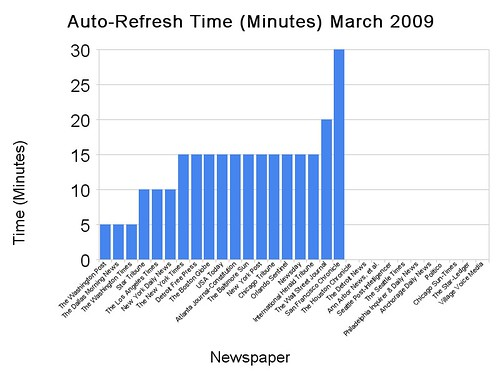 Top-30 Newspapers Auto Refresh Time (Minutes) March 2009