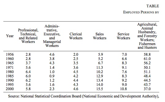 employed persons chart