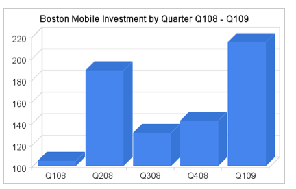 VC investment in boston mobile companies