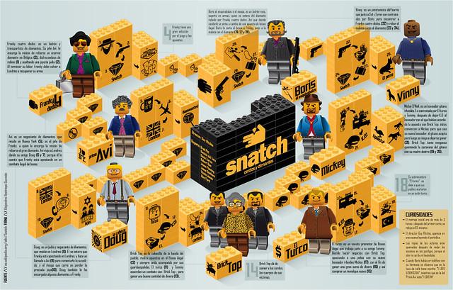 Infografía de Snatch