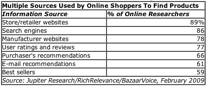 influencing purchase decision