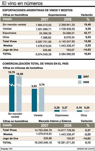 Exportaciones: Fuerte caída en vinos, y peor en mostos