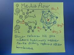 Slid 04 Media flow