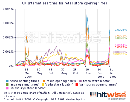 Hitwise - opening times searches