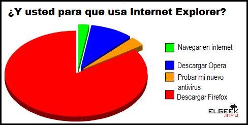 usos de internet explorer