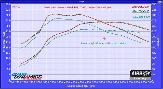2010 WRX Perrin catted TBE TMIC Injen CAI 94 516250
