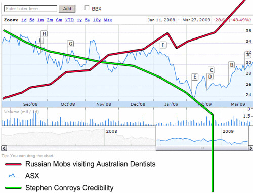 Stephen Conroy, Russian Mobs Dentists and the ASX #nocleanfeed