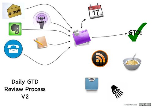 Daily GTD Review Process V2