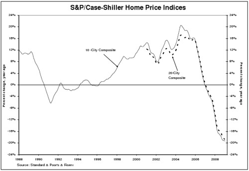 SP Case Shiller Home Price Indices Chart
