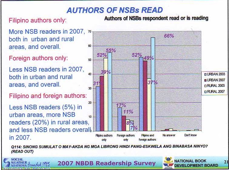 kinds of authors read