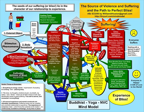 Buddhist Yoga NVC Mind Model v.5