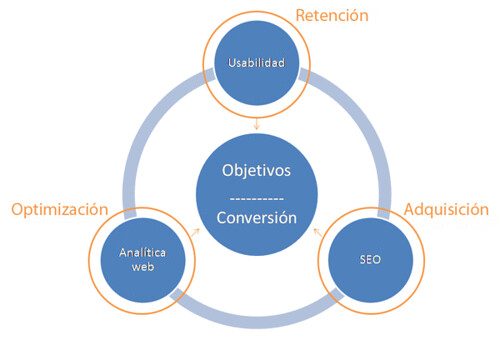 seo usabilidad y analítica web