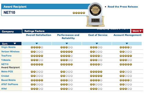 JD Power prepaid ratings