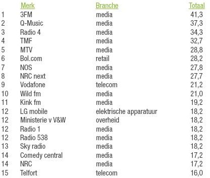 Radiozenders voeren lijst Social Media Monitor aan   Radioactive