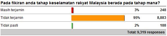 Level of safety of Malaysians