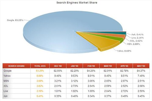 search engine market share pie chart
